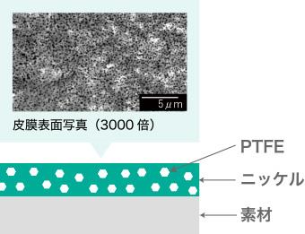 耐薬品性・耐水性・耐熱性に優れた、粘着エネルギーが低いフッ素高分子であるPTFE(フッ素樹脂